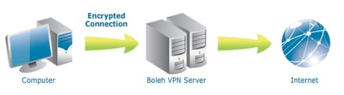 Boleh VPN Test Server